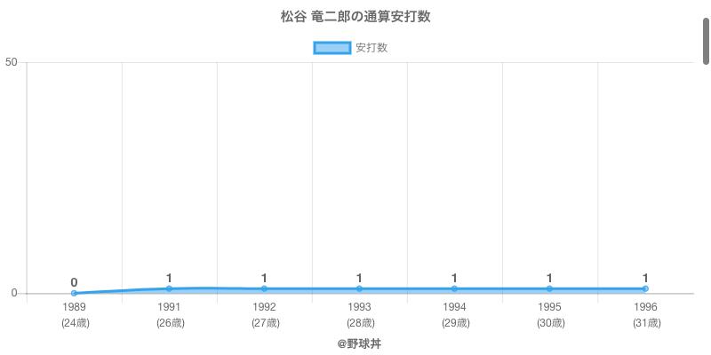 #松谷 竜二郎の通算安打数