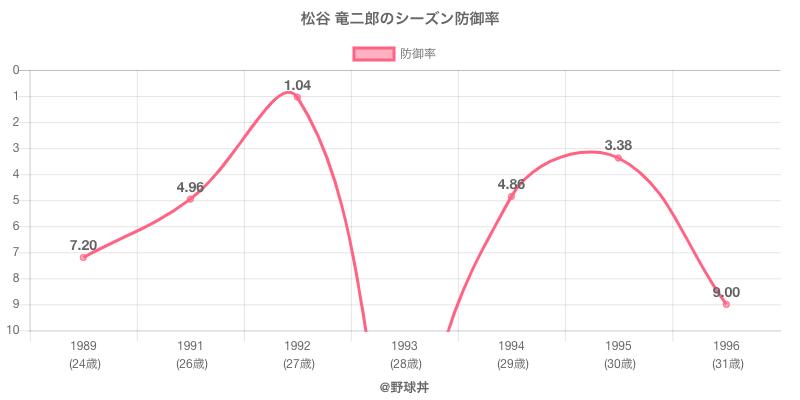 松谷 竜二郎のシーズン防御率