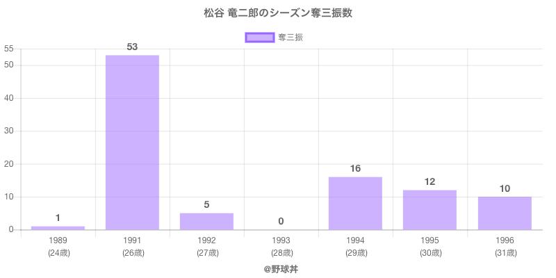 #松谷 竜二郎のシーズン奪三振数