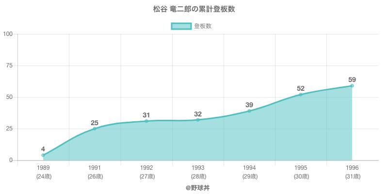 #松谷 竜二郎の累計登板数