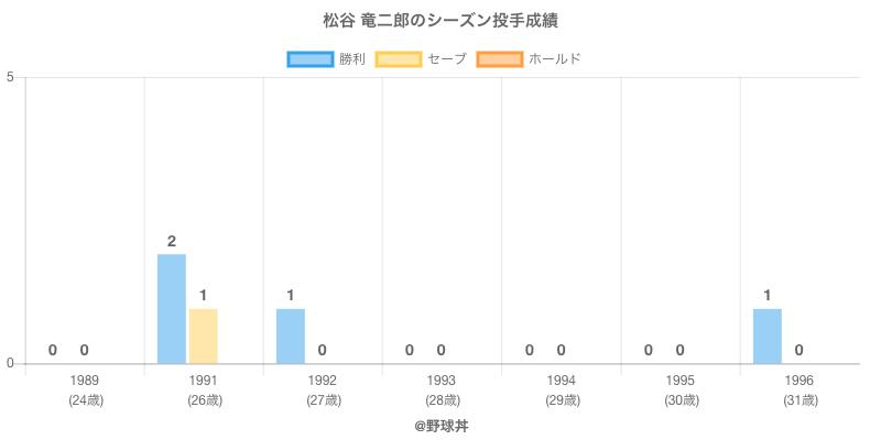 #松谷 竜二郎のシーズン投手成績