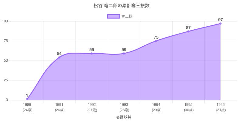 #松谷 竜二郎の累計奪三振数