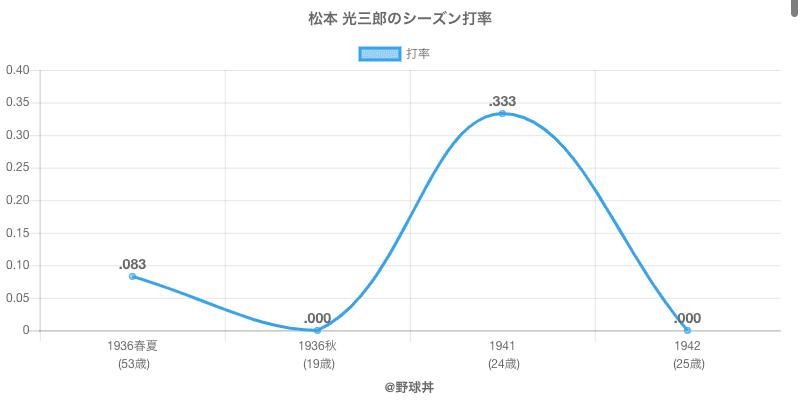 松本 光三郎のシーズン打率