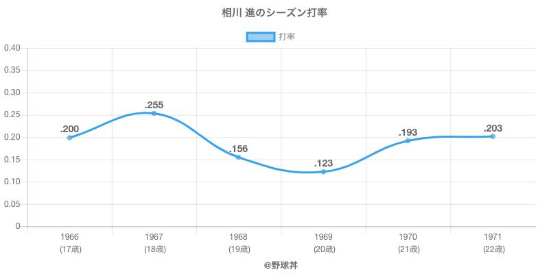 相川 進のシーズン打率
