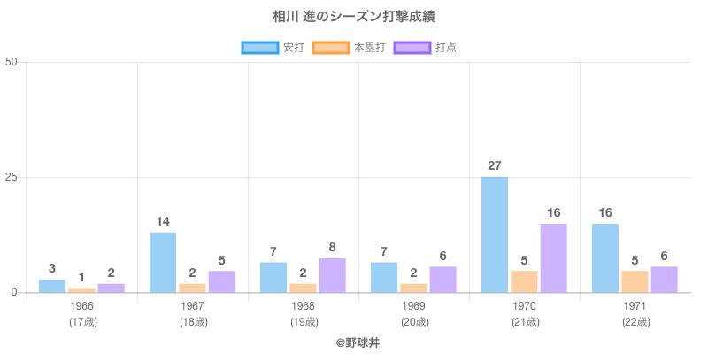 #相川 進のシーズン打撃成績