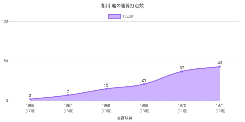 #相川 進の通算打点数