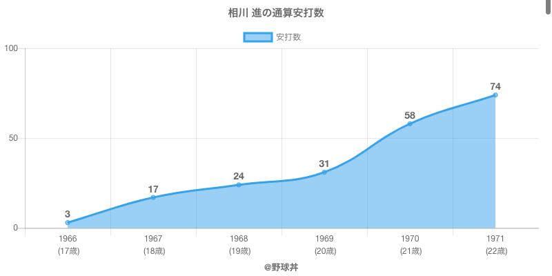 #相川 進の通算安打数