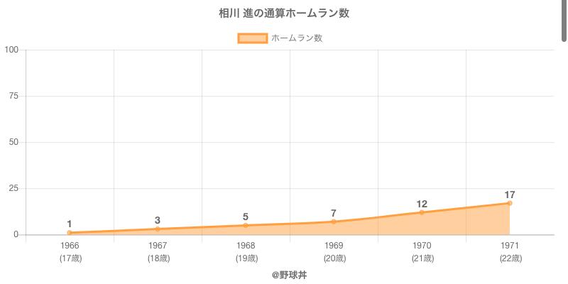 #相川 進の通算ホームラン数