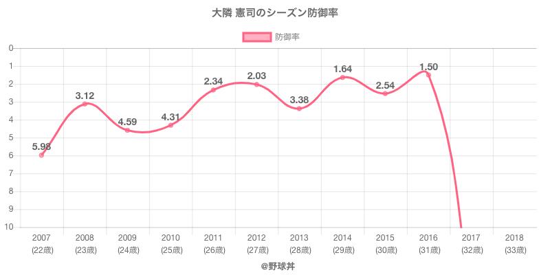 大隣 憲司のシーズン防御率
