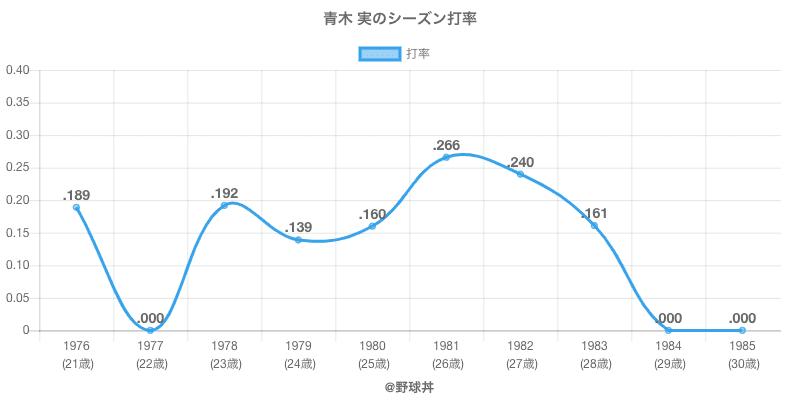 青木 実のシーズン打率