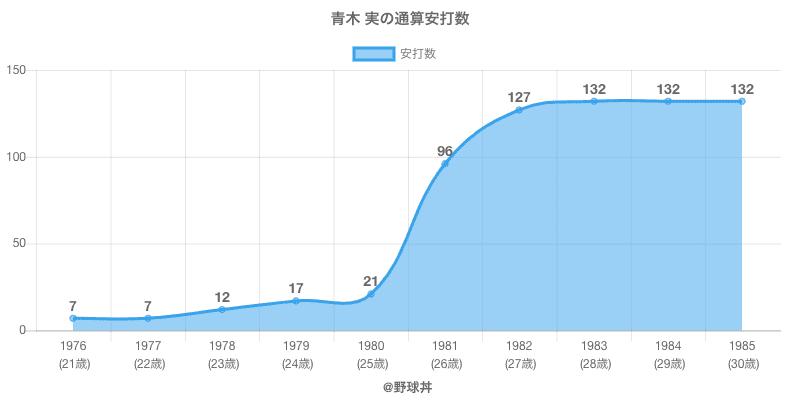 #青木 実の通算安打数
