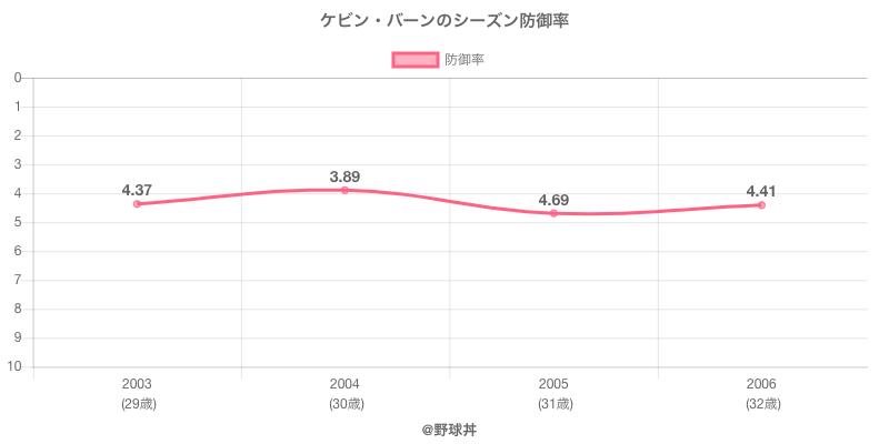 ケビン・バーンのシーズン防御率