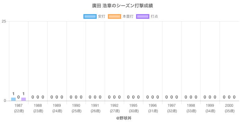 #廣田 浩章のシーズン打撃成績