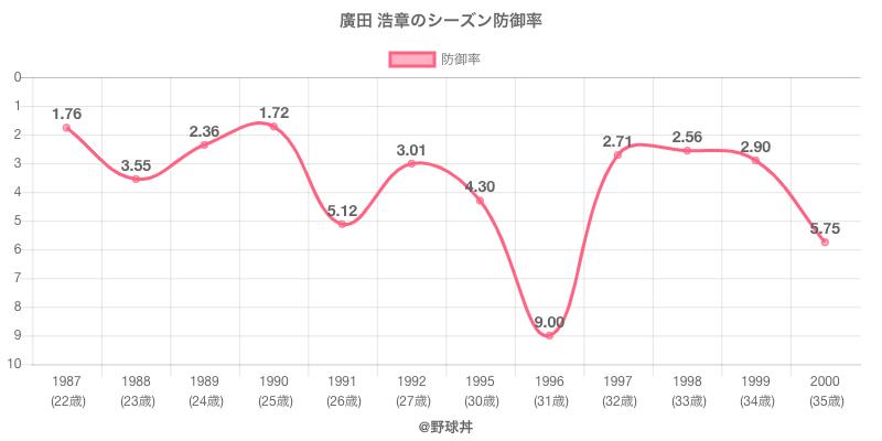 廣田 浩章のシーズン防御率