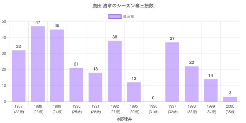 #廣田 浩章のシーズン奪三振数