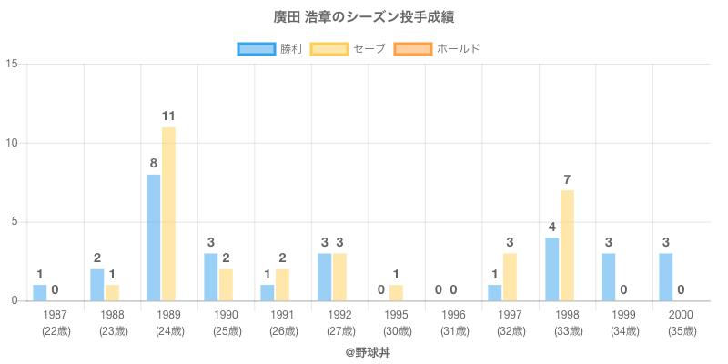 #廣田 浩章のシーズン投手成績