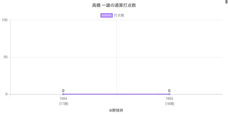 #高橋 一雄の通算打点数
