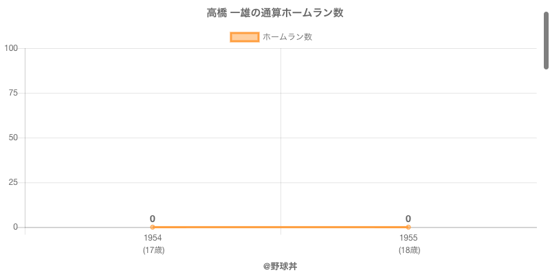 #高橋 一雄の通算ホームラン数