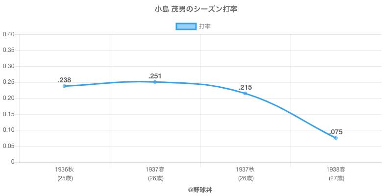 小島 茂男のシーズン打率