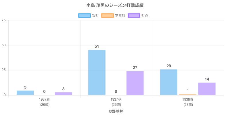 #小島 茂男のシーズン打撃成績