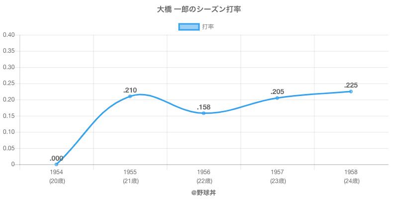 大橋 一郎のシーズン打率