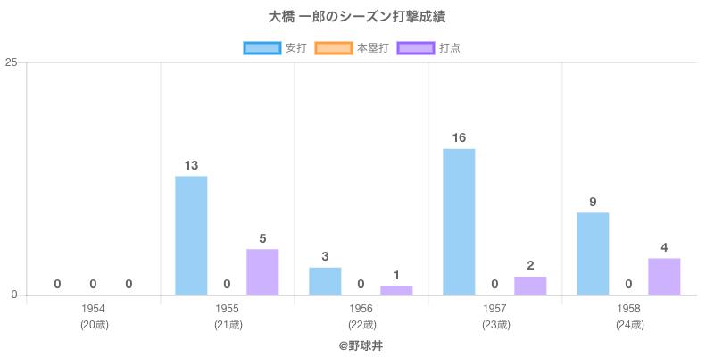 #大橋 一郎のシーズン打撃成績