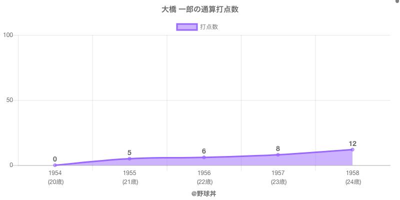 #大橋 一郎の通算打点数