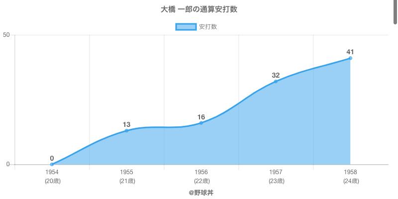 #大橋 一郎の通算安打数