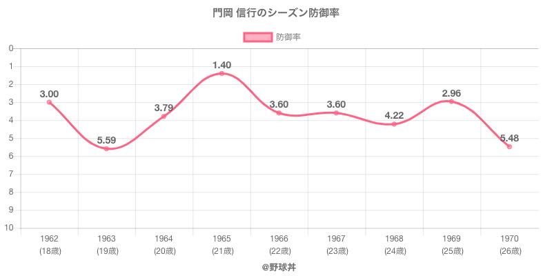 門岡 信行のシーズン防御率