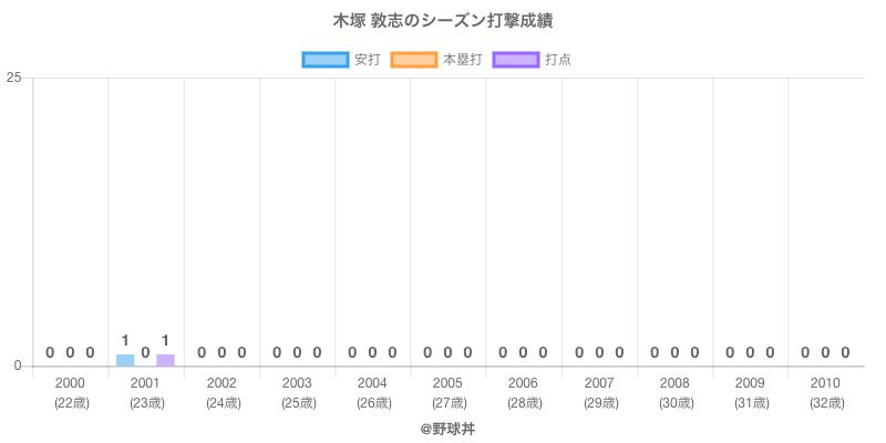 #木塚 敦志のシーズン打撃成績