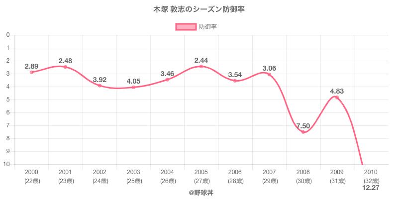 木塚 敦志のシーズン防御率
