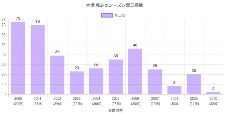 #木塚 敦志のシーズン奪三振数