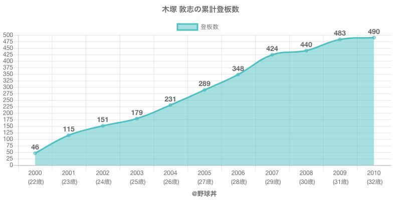 #木塚 敦志の累計登板数