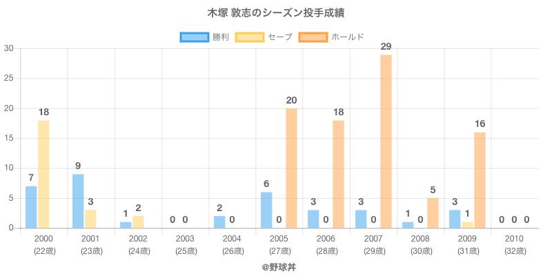 #木塚 敦志のシーズン投手成績