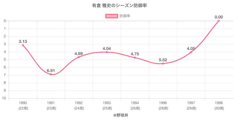 有倉 雅史のシーズン防御率
