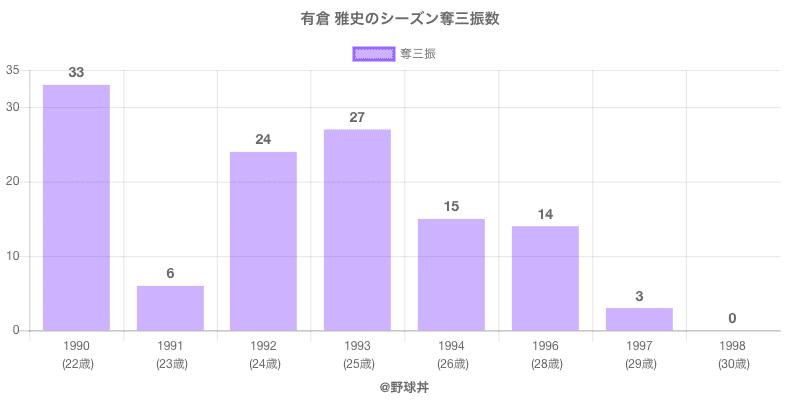 #有倉 雅史のシーズン奪三振数