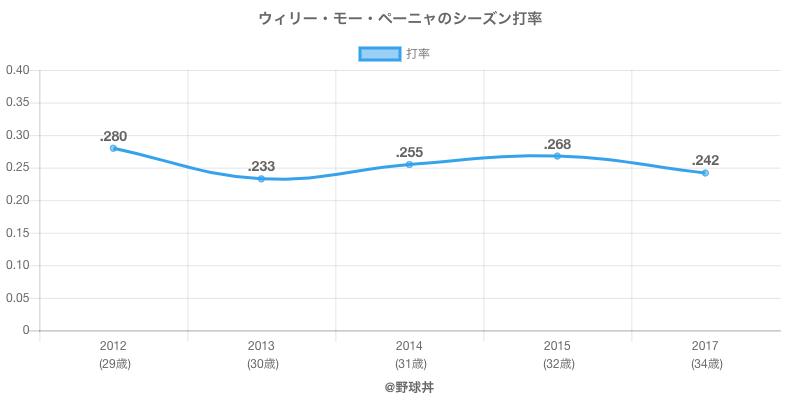 ウィリー・モー・ペーニャのシーズン打率