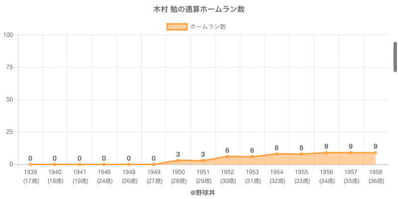 #木村 勉の通算ホームラン数