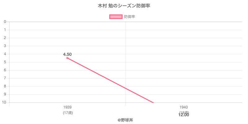 木村 勉のシーズン防御率