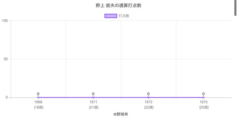 #野上 俊夫の通算打点数
