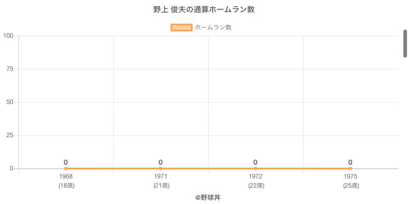 #野上 俊夫の通算ホームラン数