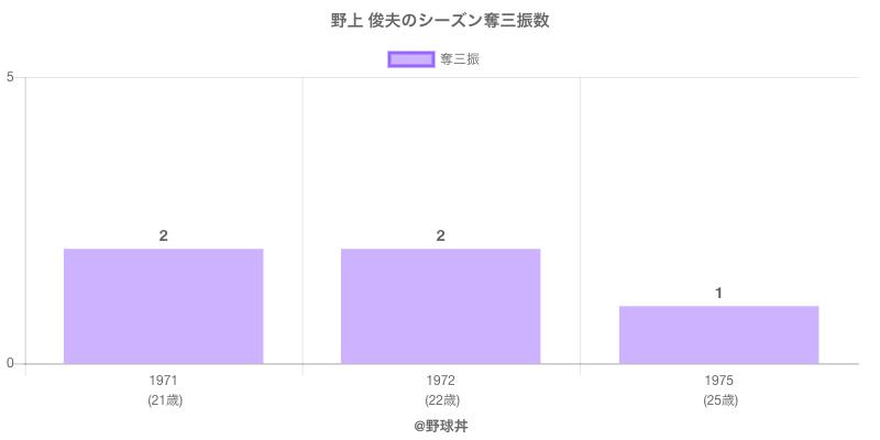 #野上 俊夫のシーズン奪三振数