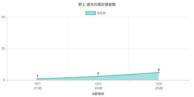 #野上 俊夫の累計登板数