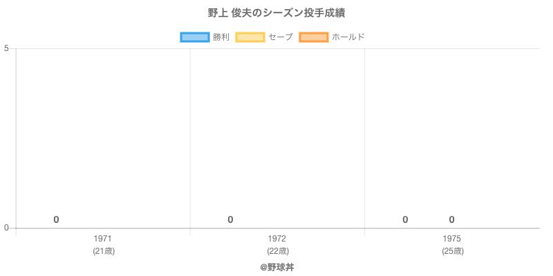 #野上 俊夫のシーズン投手成績