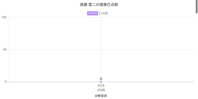 #高橋 奎二の通算打点数