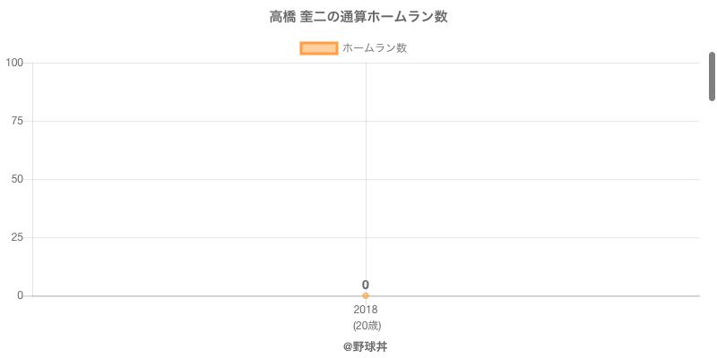 #高橋 奎二の通算ホームラン数