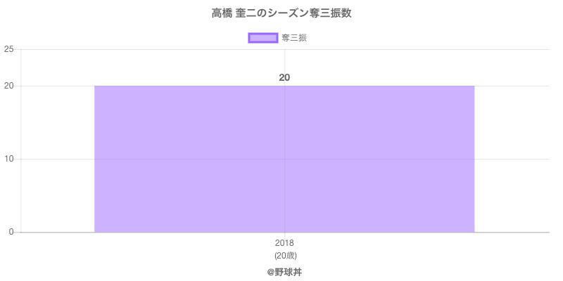 #高橋 奎二のシーズン奪三振数
