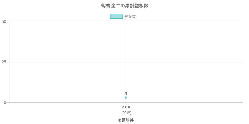 #高橋 奎二の累計登板数