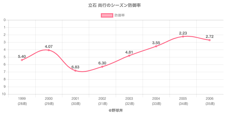 立石 尚行のシーズン防御率