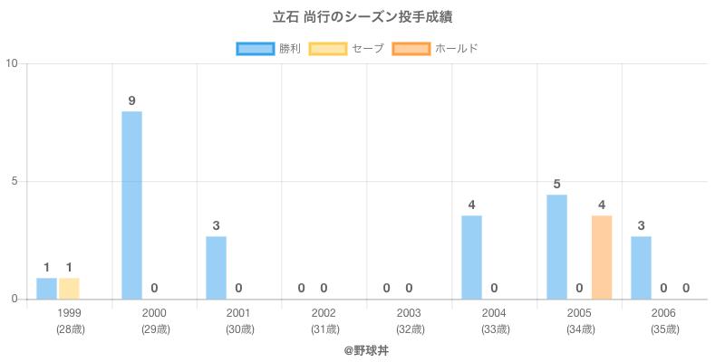 #立石 尚行のシーズン投手成績